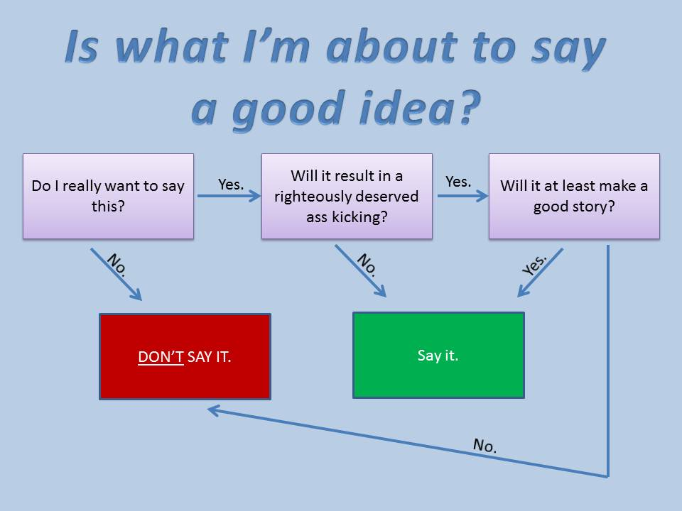 Photo Filter Quotes Verbal-filter-flow-chart