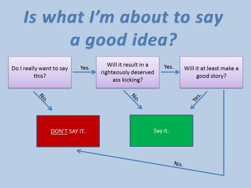 Verbal-Filter-Flow-Chart